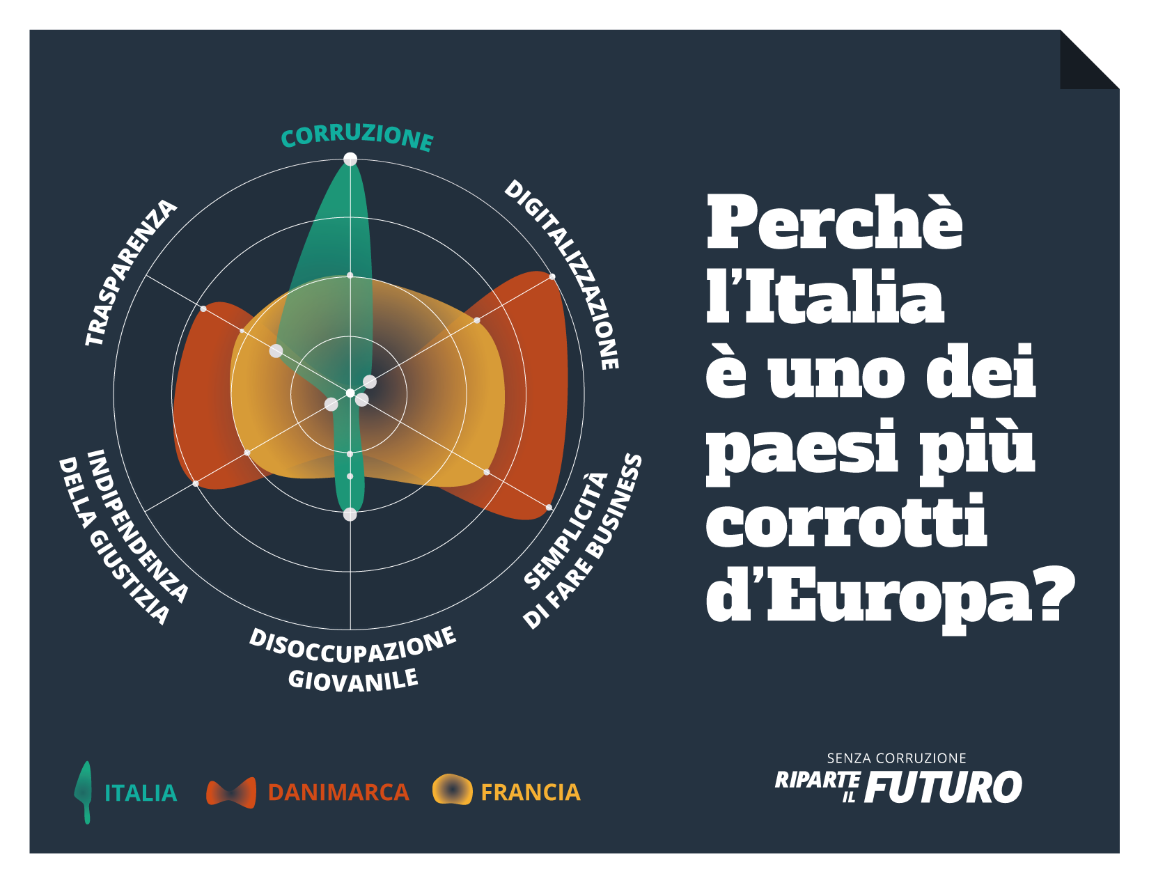 italia malata di corruzione
